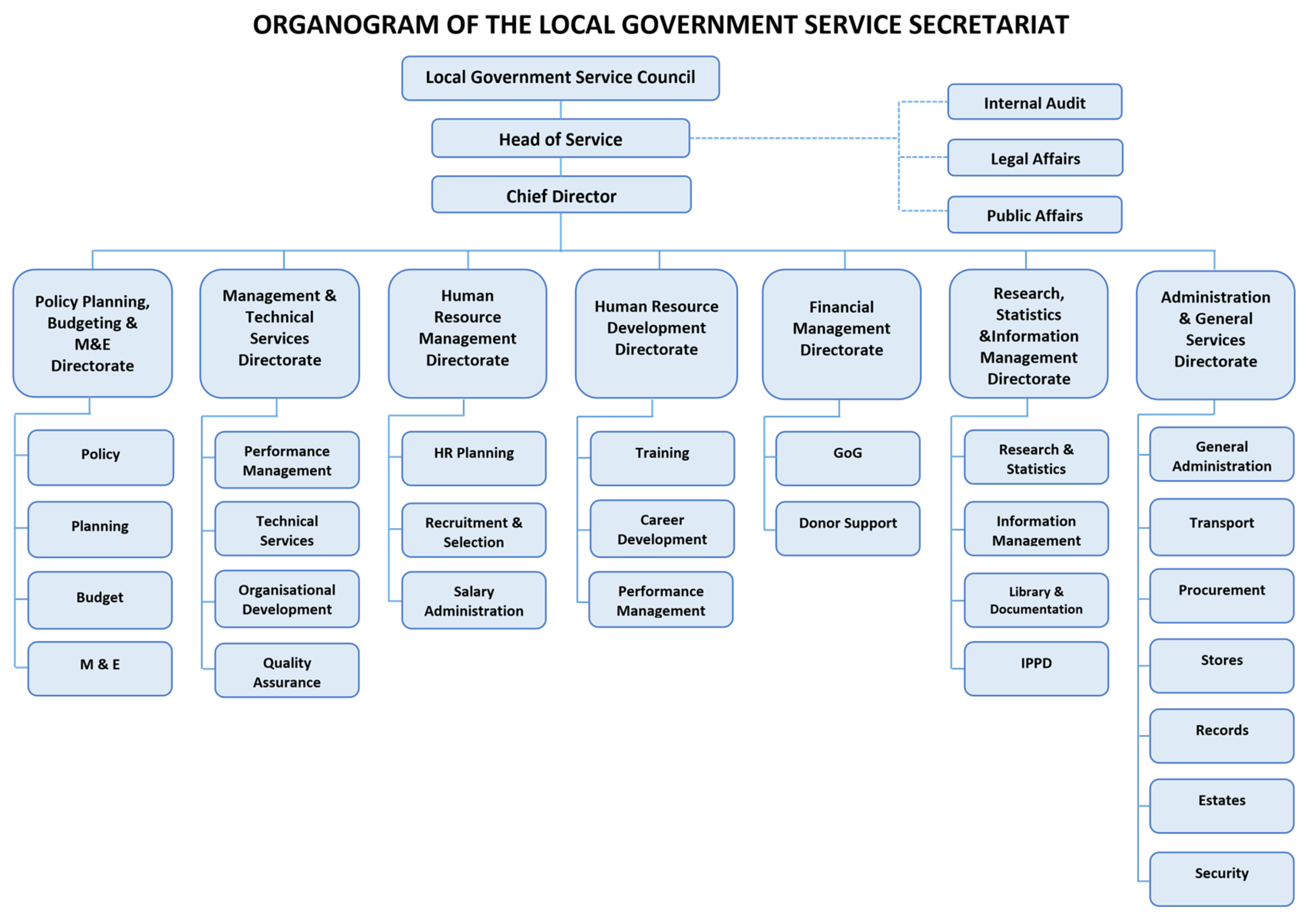 a report on governmental structure Report10 unlike government corporations, with gses and other quasi governmental entities, the legal and political lines of accountability can be ambiguous 11 in 1996, for instance, the office of personnel management (opm) created the united states investigation services corporation as an.